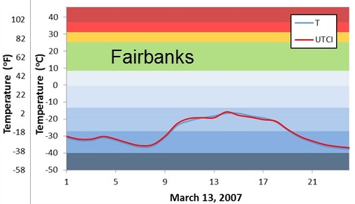 hourly temperatures on an extremely cold day in March 2007 in Fairbanks