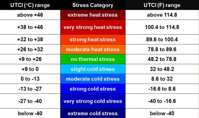 table of thermal comfort dependent on air temperature in C and F