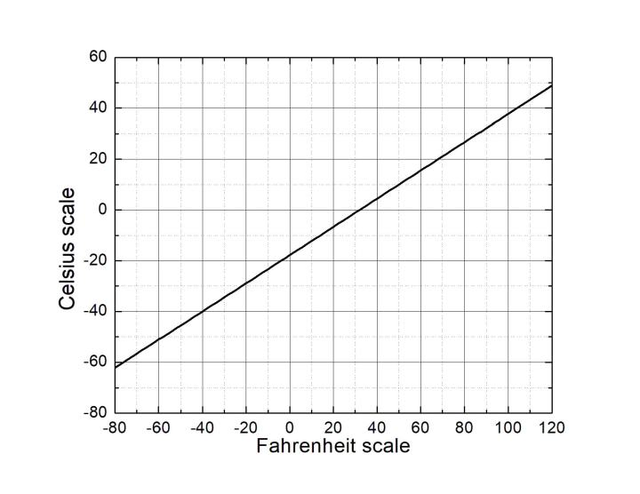 Diagram comparing the values of the Fahrenheit and Celsius scale