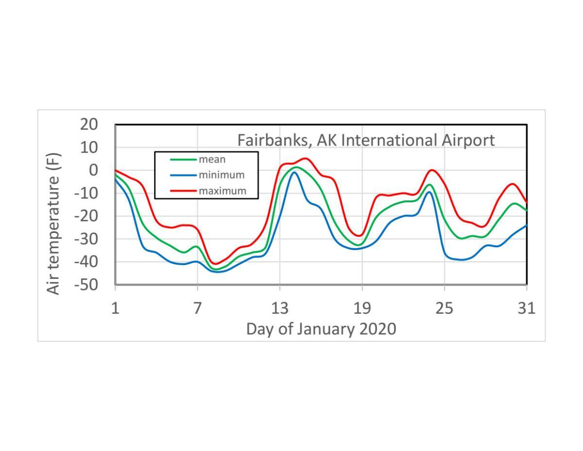 Daily mean, minimum and maximum temperatures at Fairbanks in January 2020