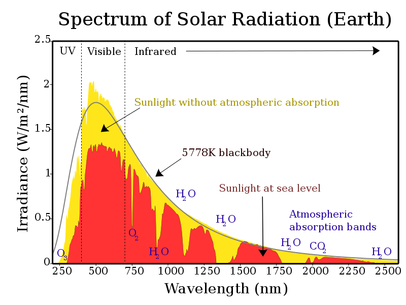spectrum of solar radiation of the Earth