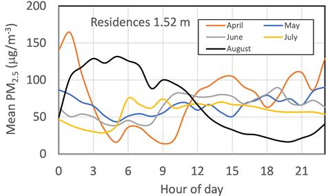 scientific diagram of indoor air quality in various months