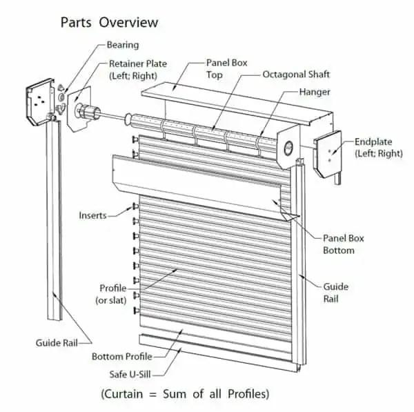 rollshutter technical specs parts overview