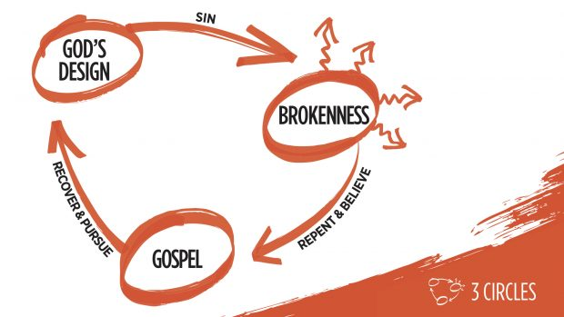 3 circles evangelism presentation