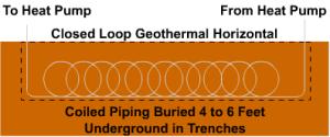 Geothermal Heat Pump Types