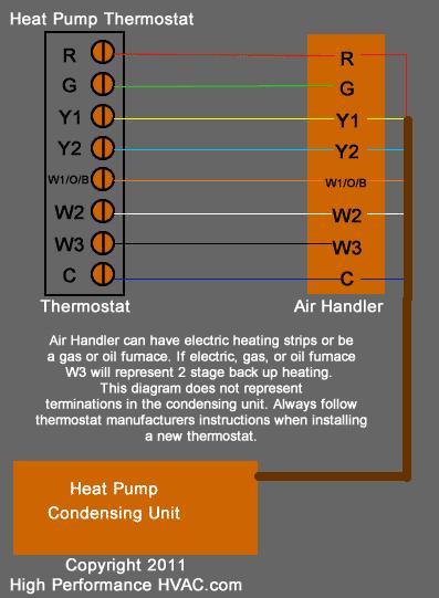 heat pump thermostat diagram?resize=220%2C300&ssl=1 heat pump thermostat wiring chart diagram hvac heating cooling common heat pump thermostat wiring at mifinder.co