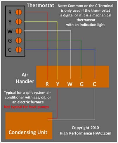 Basic Thermostat Wiring Heat Ac With Gas - Schematics Wiring Diagrams •