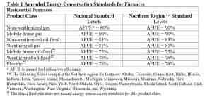 high efficiency gas furnaces regulations