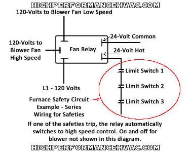 furnace-fan-switch-safety-control | High Performance HVAC
