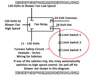 honeywell furnace temperature fan limit switch control heating Furnace Fan Center Wiring the safety circuit in the above diagram is for illustration purposes only the entire circuit is not shown this diagram simply illustrates what was written