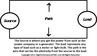Electrical Circuit Basics - Source Path and Load - HVAC Systems Controls