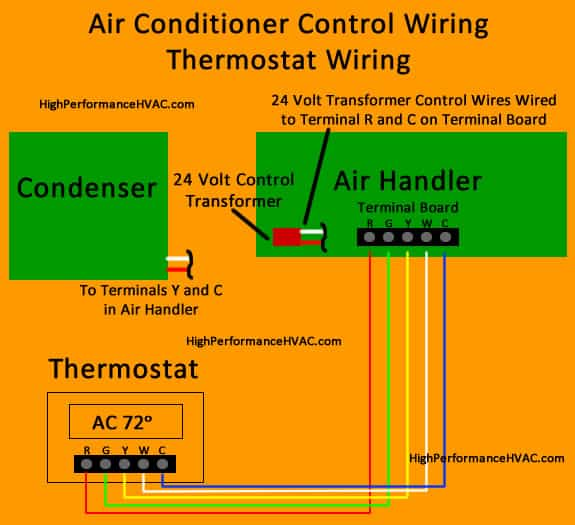 How to Wire an Air Conditioner for Control - 5 Wires  Wire Thermostat Wiring Diagram Home on 4 wire trane stat, programmable thermostats for home, 4 wire thermostats for homes,