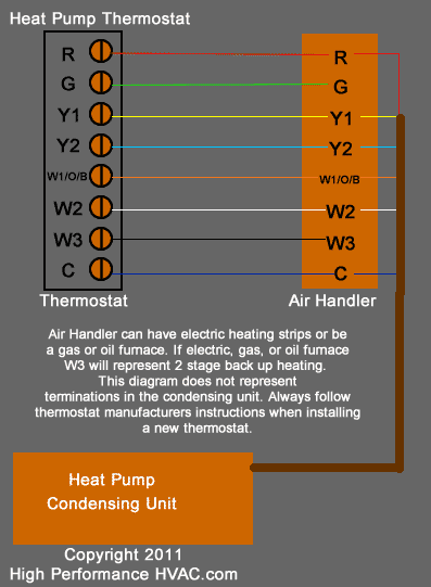 heat pump thermostat wiring chart diagram hvac heating cooling rh highperformancehvac com Honeywell Thermostat Wiring Heat Pump goodman 2 stage heat pump wiring diagram
