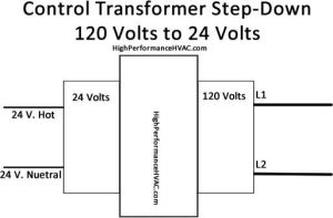 Control Circuits for Air Conditioning & Heating