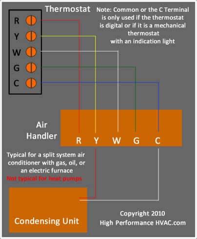 programmable thermostat wiring diagrams hvac control rh highperformancehvac com honeywell heating cooling thermostat wiring diagram Furnace Thermostat Wiring Diagram