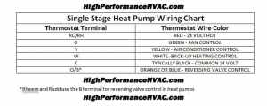 Heat Pump Thermostat Wiring Chart Diagram