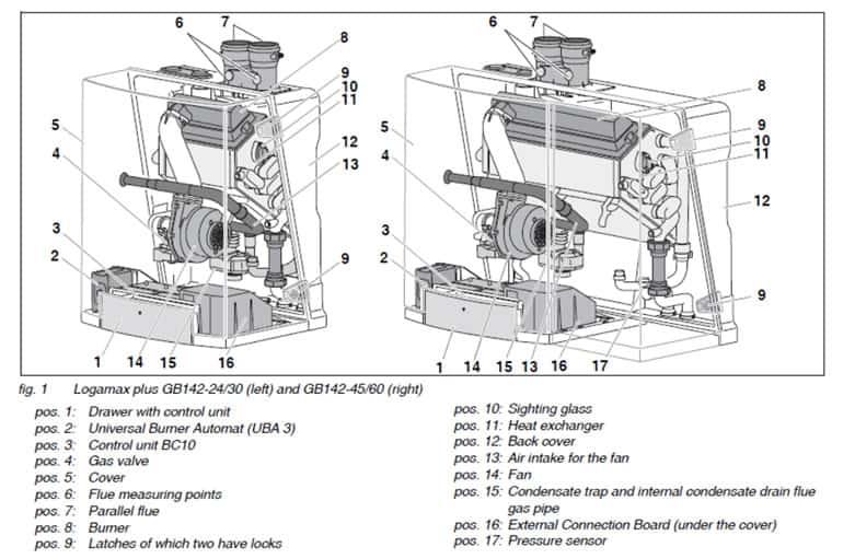 Fine Buderus Gb 142 Internal Components High Performance Hvac Heating Wiring Digital Resources Honesemecshebarightsorg
