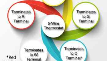Thermostat Wiring Colors Code [HVAC Wire Color Details]