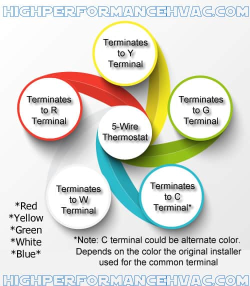 thermostat wiring colors 5 wire tstat high performance hvac rh highperformancehvac com