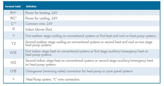 emerson sensi thermostat wiring color chart high performance hvac Typical Thermostat Wiring Diagram
