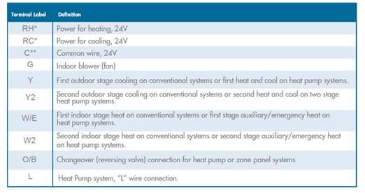 emerson sensi thermostat wiring color chart high performance hvac rh highperformancehvac com Gree Split Wiring-Diagram Gree AC Unit Wiring Diagram