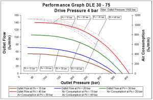 dle-2s-30-75-4bar