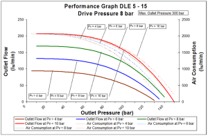 dle-2s-5-15-8bar