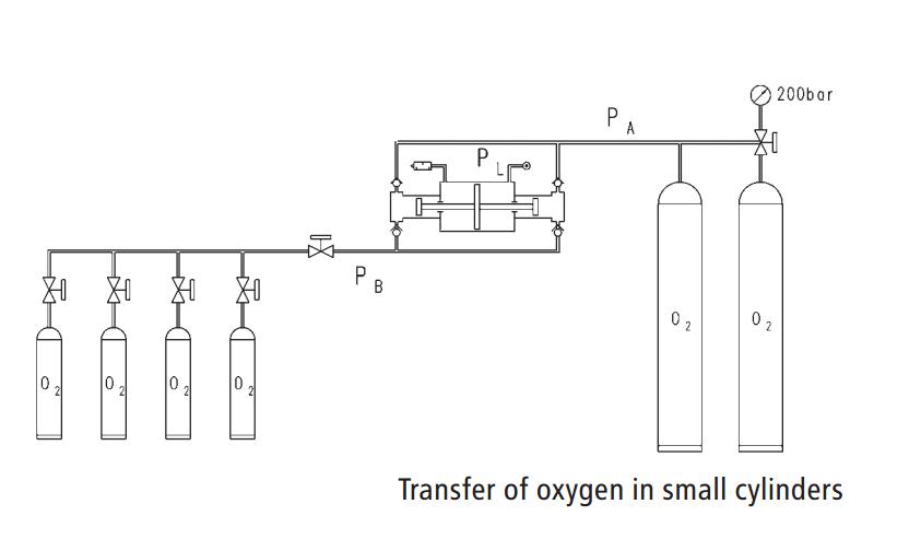 gas-transfer