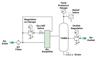 air-amplifier-flow-schematic