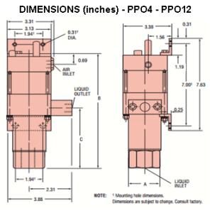 PPO4-PPO12
