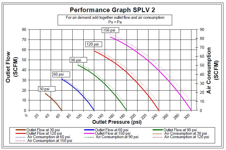 SPLV2
