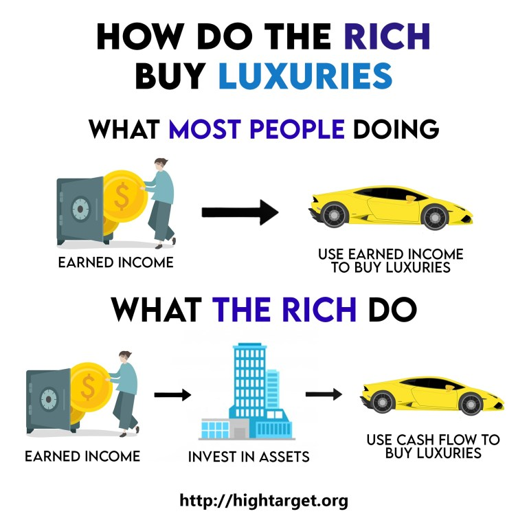 The difference between the rich and poor when buying luxuries. That's why some educated people are poor.