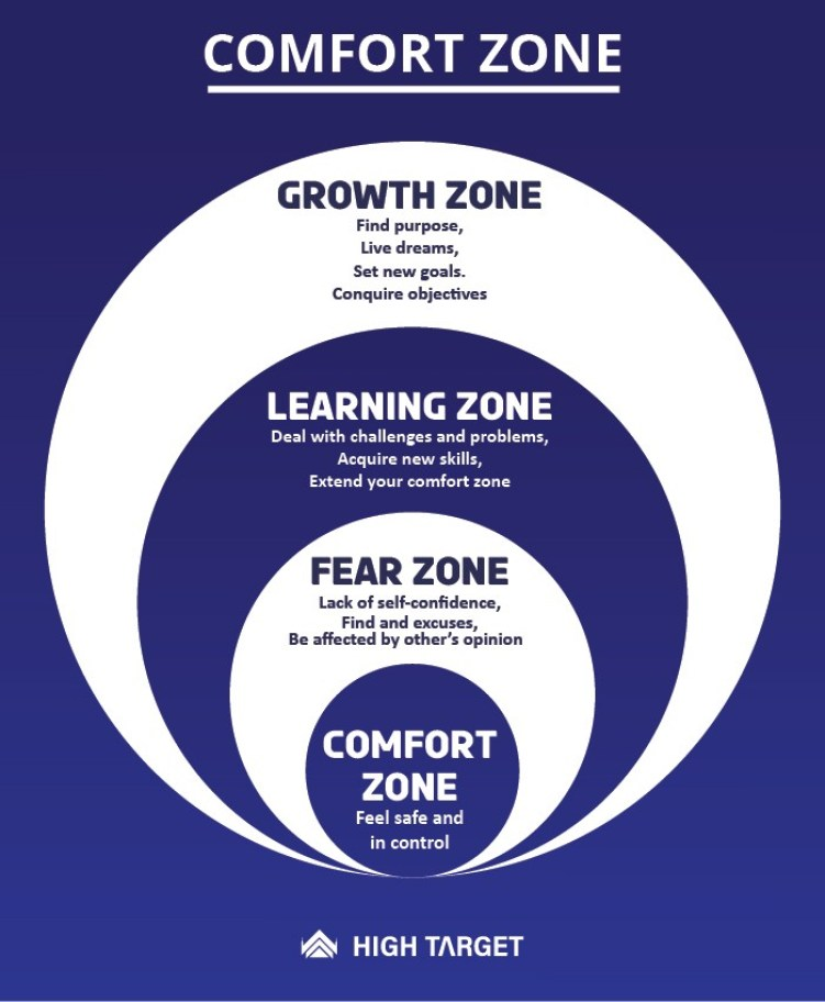 what is comfort zone and why leaving it risky