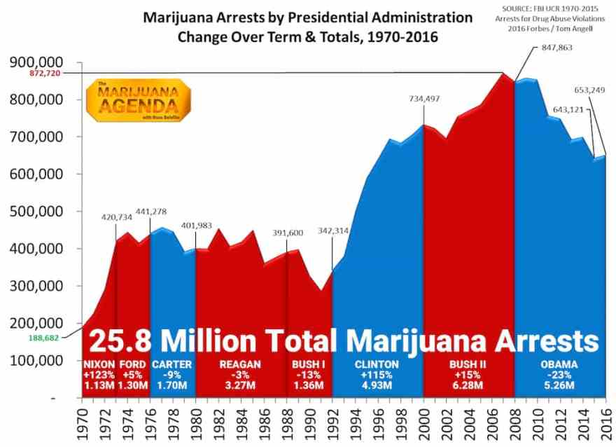 Radical Rant: Weed Is Legal for 20% of U.S. But Pot Arrests Are Up