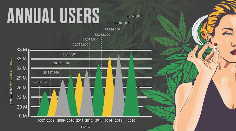 Marijuana by the Numbers