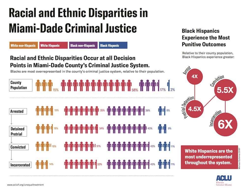 Data Shows Racial Bias in Miami-Dade, Florida Marijuana Arrests