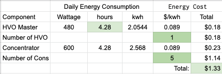 Graph showing calculations for finding electrical costs of running a High Volume Oxygen system