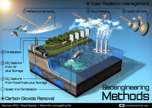 Evaluating the Geoengineering Treatment