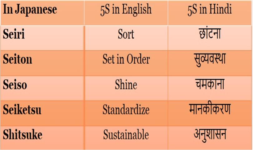 What Is 5S Kya Hai Hindi Me