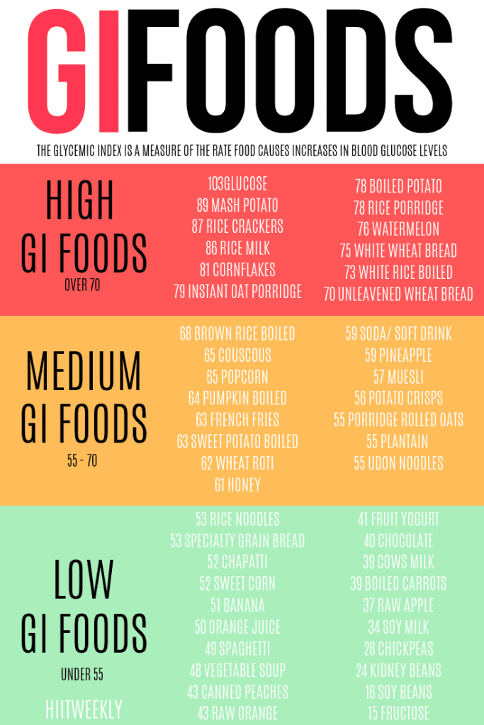 How high and low GI foods can affect your weight - the ultimate weight loss guide.