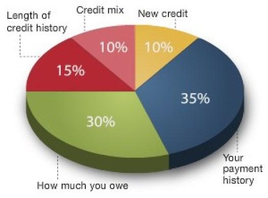 Credit Score Percentages