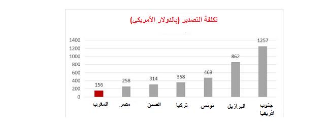 الاستثمار في المغرب