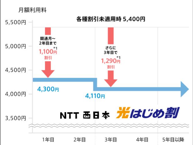 NTT西日本フレッツ光の料金表