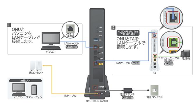 NURO光機器