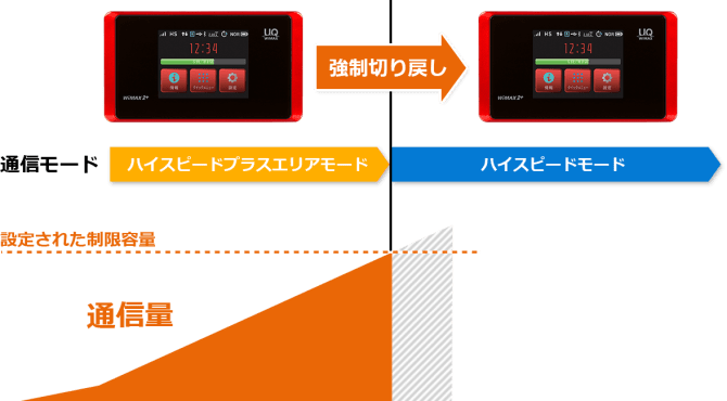WiMAX最新機種「WX05」の機能