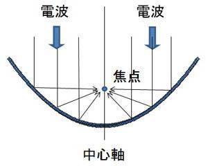 パラボラアンテナの仕組み