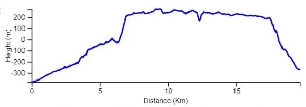 Mishmar to Ein Gedi elevation chart