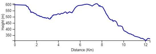 Elevation Chart Arad to Nokdim