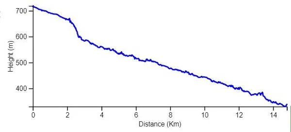 Israel National Trail - Day 1 - Elevation chart