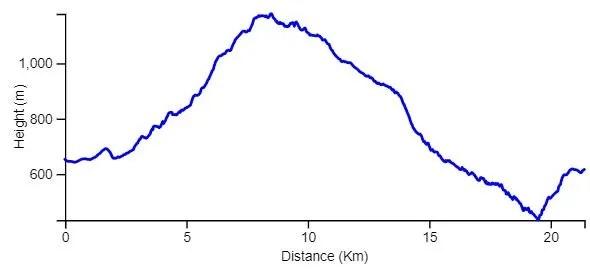 Yam le Yam hike. Day 3 elevation chart